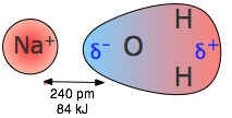 Image of ion-dipole forces.