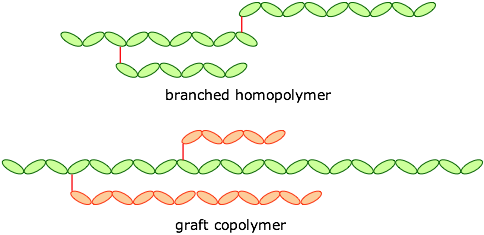 branched polymers