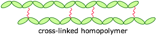 polymer cross-link