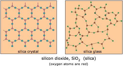 silica crystal and glass