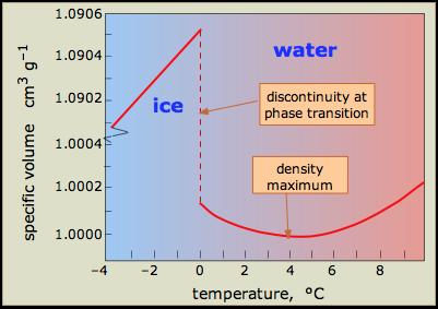 Descrição: volume específico de água perto de seu ponto de congelamento