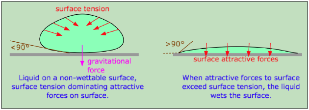 wetting of a surface