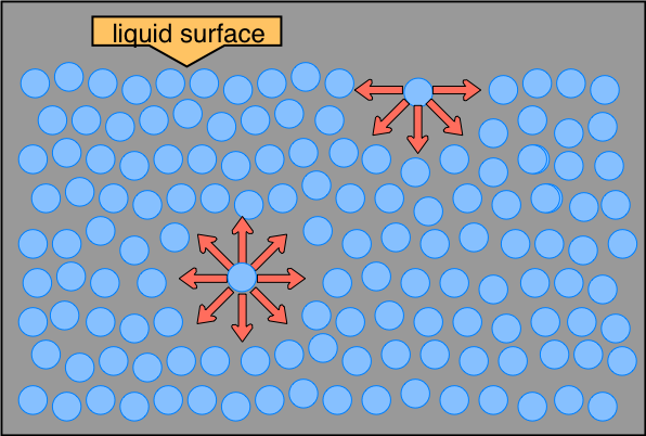 Image of liquid molecules and surface tension.