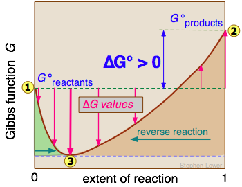vs . extent-of-reaction diagram for a non-spontaneous reaction can ...