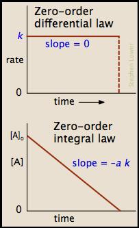 regression line definition